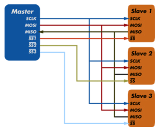 Advanced, programmable I2C and SPI T&M equipment opens up
